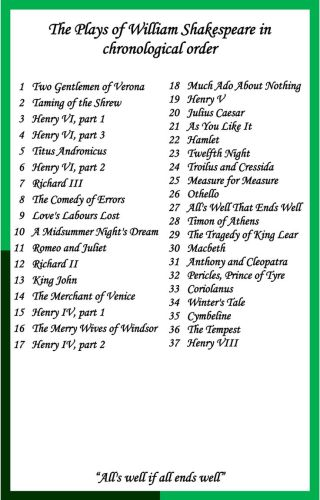 37 Shakespeare plays list